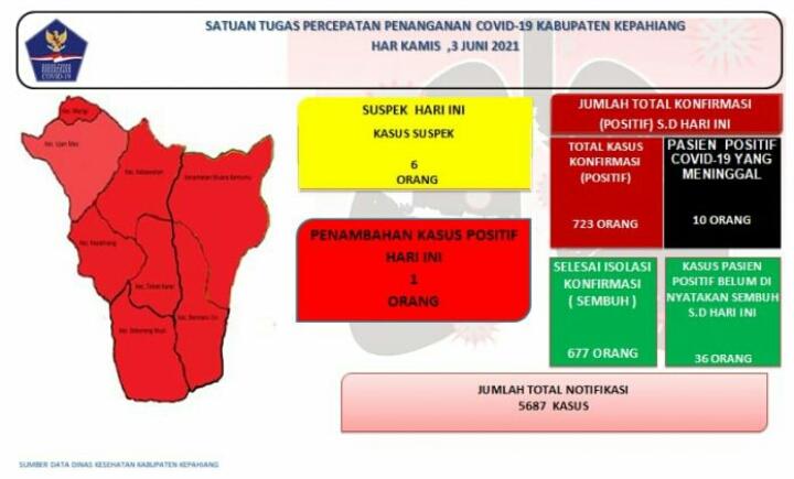 Suspek dan Positif Covid-19 Bertambah Lagi di Kabupaten Kepahiang Bengkulu